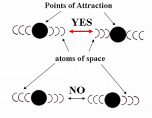 If atoms of space had an asymmetrical aspect, we could create a basis of electrical attraction and repulsion.