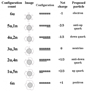 elementary particle structure